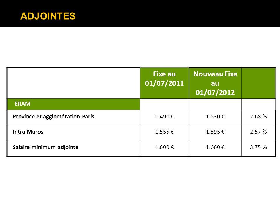 ADJOINTES Fixe au 01/07/2011 Nouveau Fixe au 01/07/2012 ERAM Province et agglomération Paris1.490 1.530 2.68 % Intra-Muros1.555 1.595 2.57 % Salaire m