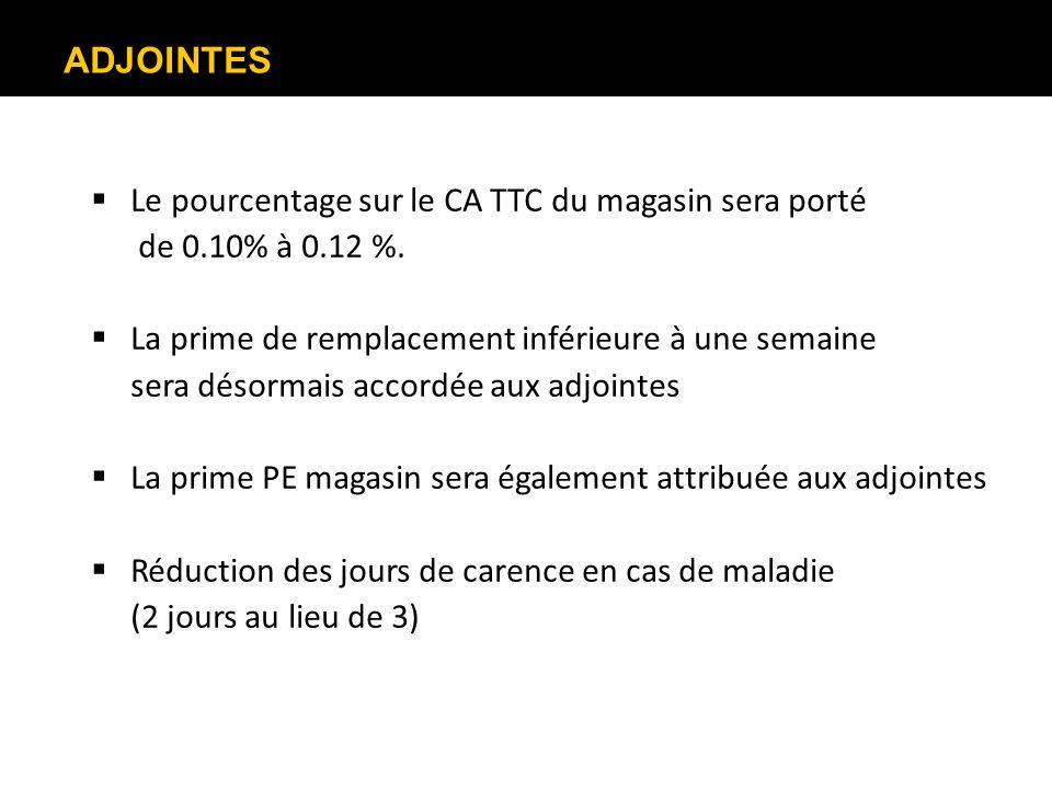 ADJOINTES Le pourcentage sur le CA TTC du magasin sera porté de 0.10% à 0.12 %. La prime de remplacement inférieure à une semaine sera désormais accor