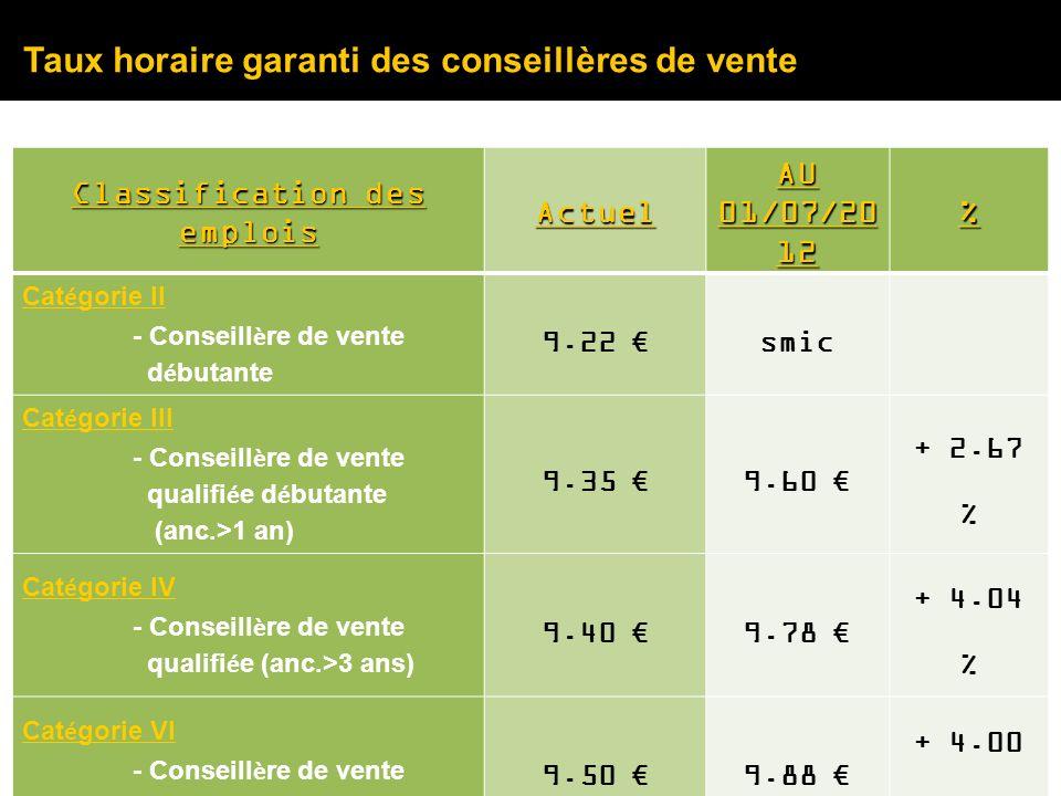 Taux horaire garanti des conseillères de vente Classification des emplois Actuel AU 01/07/20 12 % Cat é gorie II - Conseill è re de vente d é butante