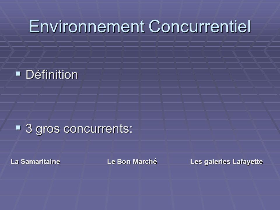 Environnement Concurrentiel Définition Définition 3 gros concurrents: 3 gros concurrents: La Samaritaine Le Bon Marché Les galeries Lafayette