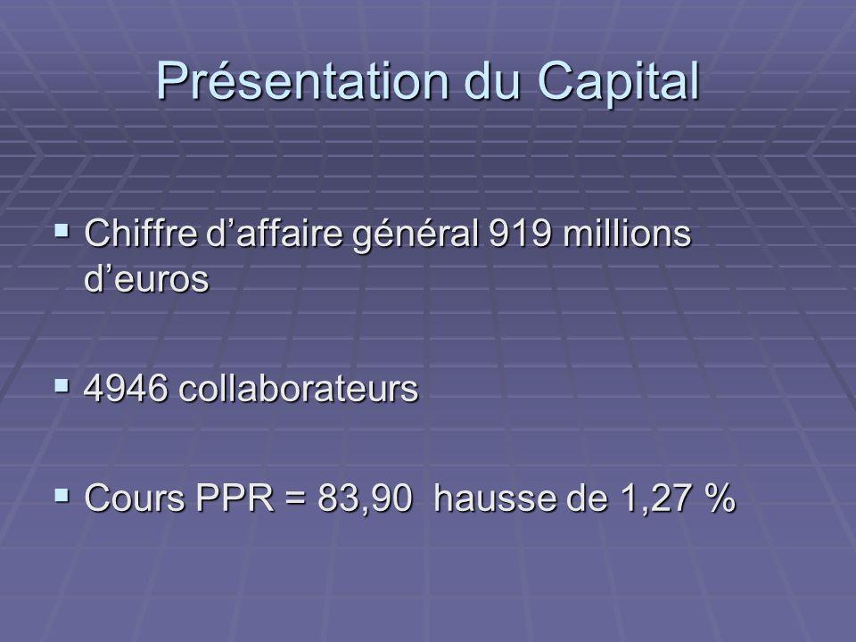 Présentation du Capital Chiffre daffaire général 919 millions deuros Chiffre daffaire général 919 millions deuros 4946 collaborateurs 4946 collaborateurs Cours PPR = 83,90 hausse de 1,27 % Cours PPR = 83,90 hausse de 1,27 %