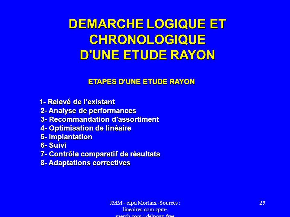 JMM - cfpa Morlaix -Sources : lineaires.com,cpm- merch.com,j.delpoux.free 24 Fonctions, Les Hommes merchandising Selon la structure, l'importance, l'a
