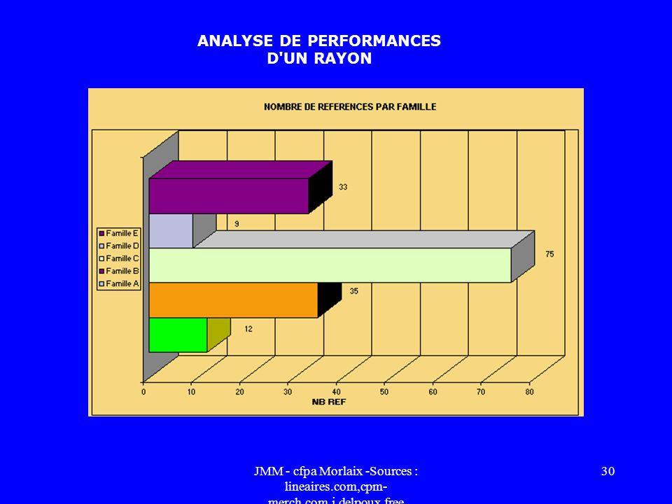 JMM - cfpa Morlaix -Sources : lineaires.com,cpm- merch.com,j.delpoux.free 29 CONTROLE DE RESULTATS avant / après Reprise des phases 1 et 2 pour compar