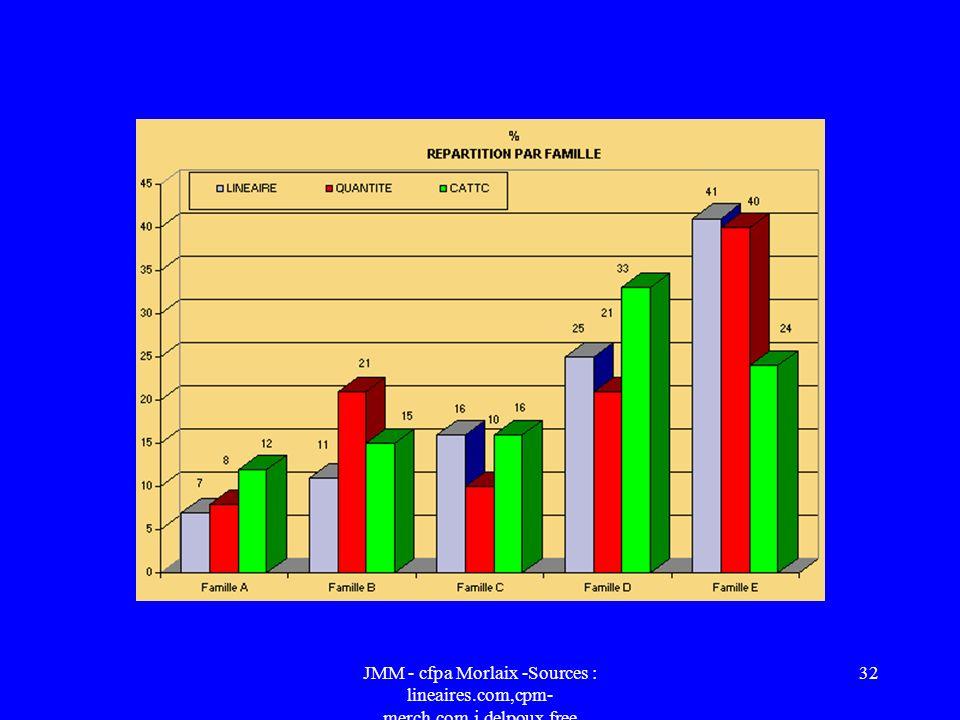 JMM - cfpa Morlaix -Sources : lineaires.com,cpm- merch.com,j.delpoux.free 31