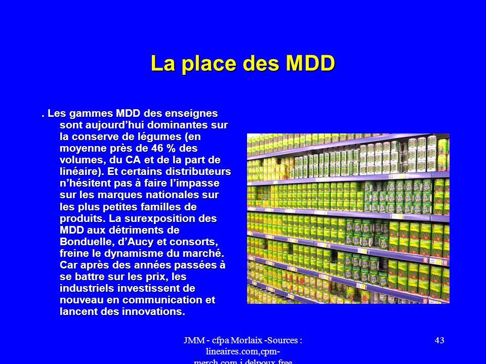 JMM - cfpa Morlaix -Sources : lineaires.com,cpm- merch.com,j.delpoux.free 42 Le regroupement des petits pois et haricots verts. Les haricots verts et