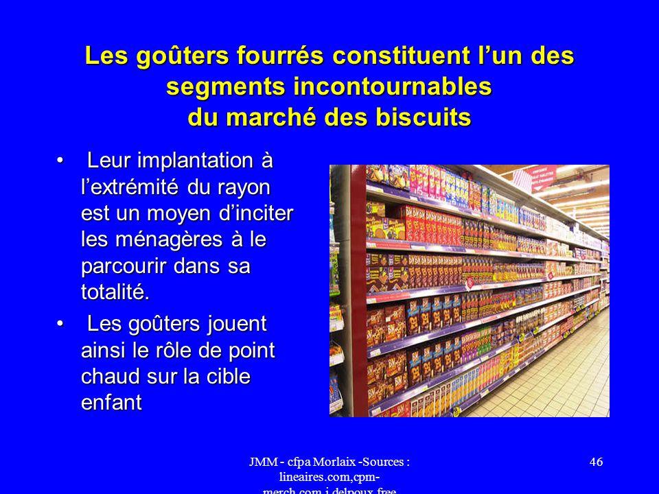 JMM - cfpa Morlaix -Sources : lineaires.com,cpm- merch.com,j.delpoux.free 45 Biscuits sucrés Clarifier le rayonClarifier le rayon Avec près de 260 réf