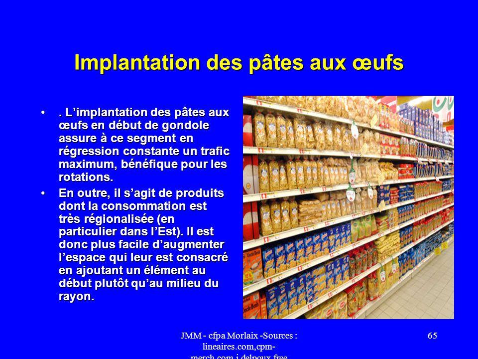 JMM - cfpa Morlaix -Sources : lineaires.com,cpm- merch.com,j.delpoux.free 64 Implantation des formats en descente verticale. Limplantation des différe