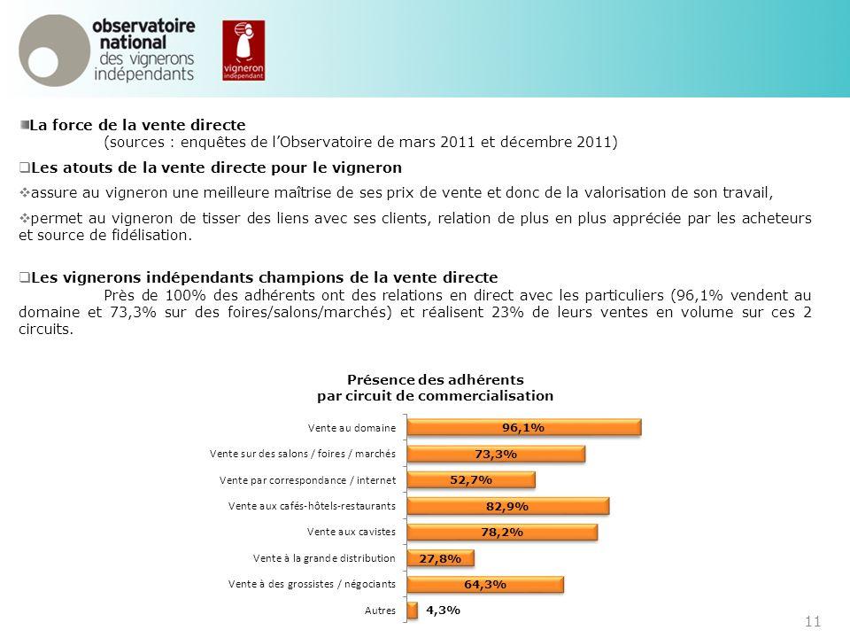11 La force de la vente directe (sources : enquêtes de lObservatoire de mars 2011 et décembre 2011) Les atouts de la vente directe pour le vigneron as