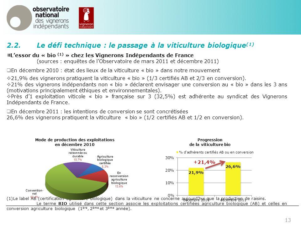 13 2.2.Le défi technique : le passage à la viticulture biologique (1) Lessor du « bio (1) » chez les Vignerons Indépendants de France (sources : enquê