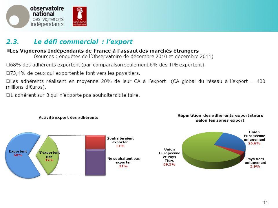 15 2.3.Le défi commercial : lexport Les Vignerons Indépendants de France à lassaut des marchés étrangers (sources : enquêtes de lObservatoire de décem