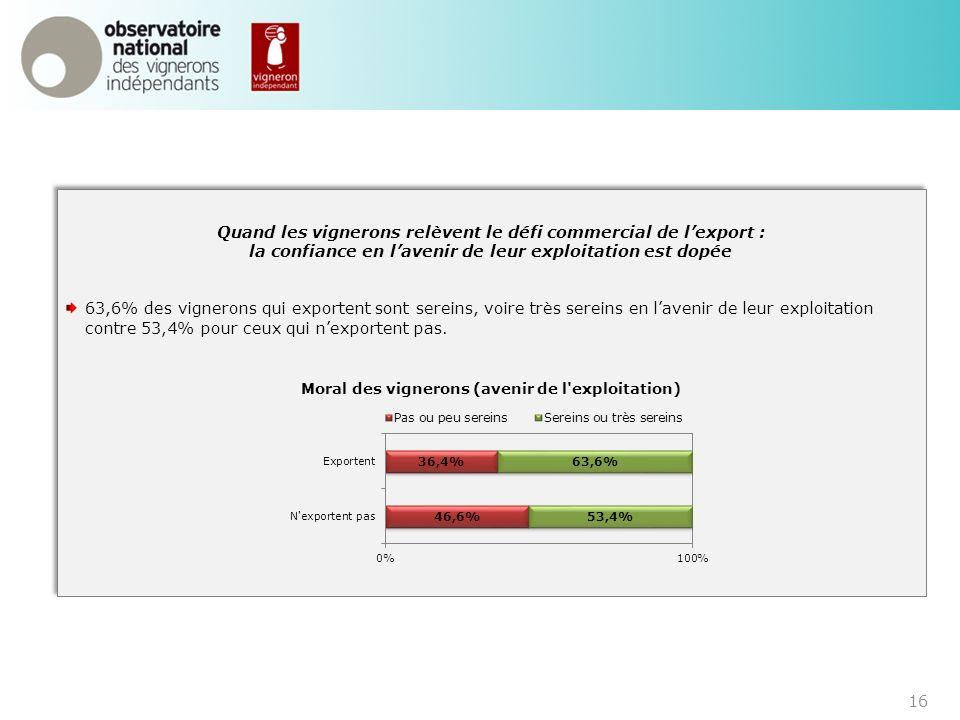 16 Quand les vignerons relèvent le défi commercial de lexport : la confiance en lavenir de leur exploitation est dopée 63,6% des vignerons qui exporte