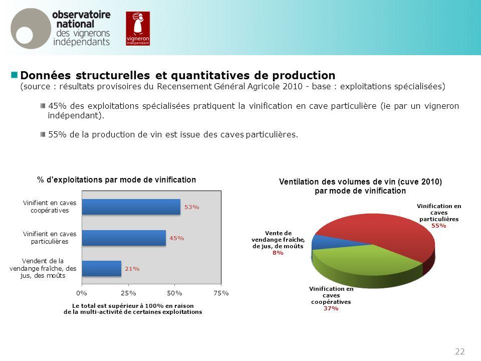 Données structurelles et quantitatives de production (source : résultats provisoires du Recensement Général Agricole 2010 - base : exploitations spéci