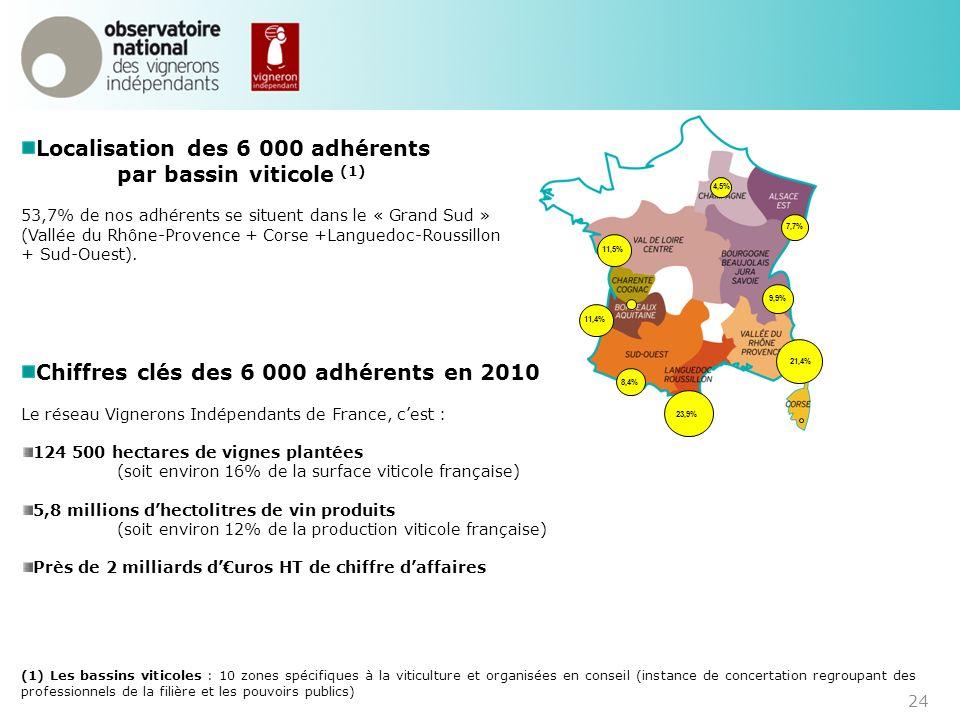 Localisation des 6 000 adhérents par bassin viticole (1) 53,7% de nos adhérents se situent dans le « Grand Sud » (Vallée du Rhône-Provence + Corse +La