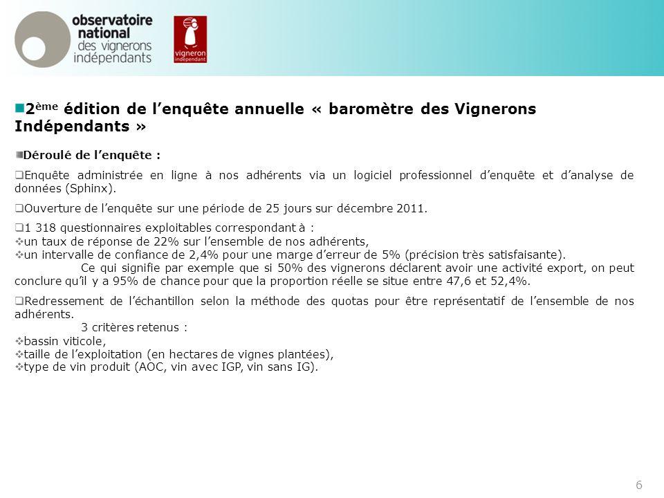 6 2 ème édition de lenquête annuelle « baromètre des Vignerons Indépendants » Déroulé de lenquête : Enquête administrée en ligne à nos adhérents via u