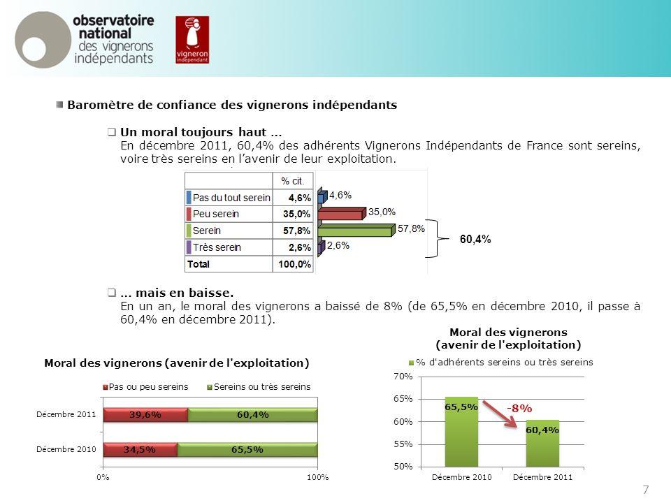 7 Baromètre de confiance des vignerons indépendants Un moral toujours haut … En décembre 2011, 60,4% des adhérents Vignerons Indépendants de France so
