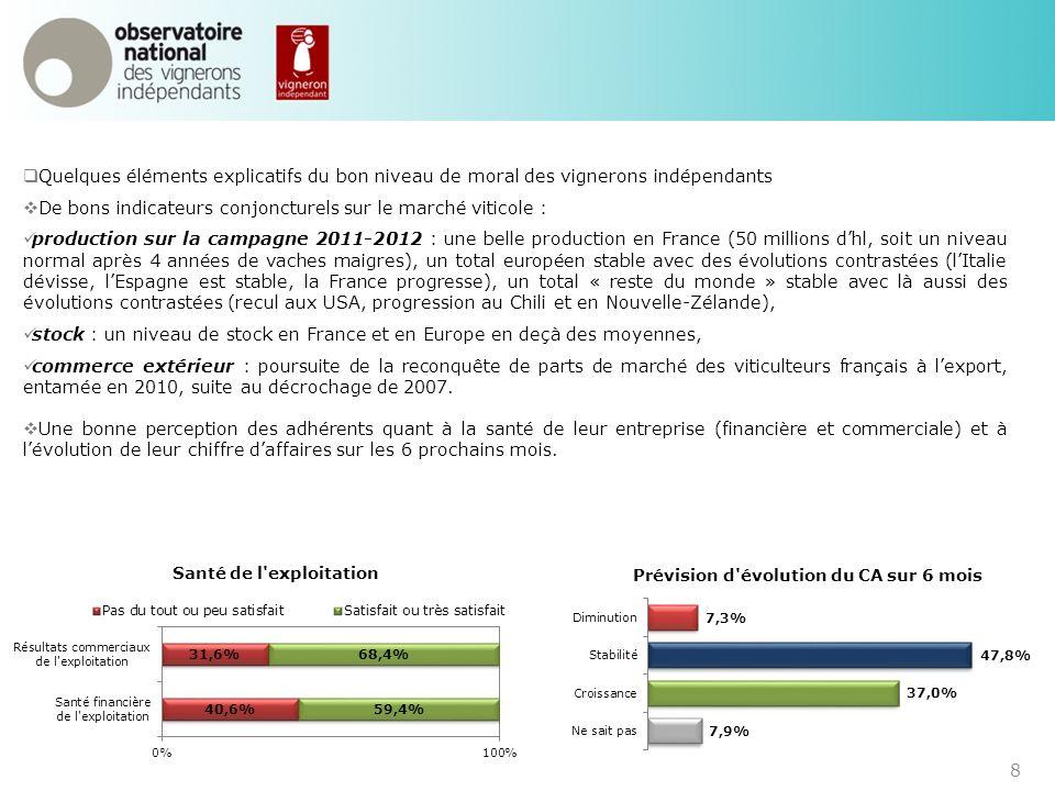 9 II.LES EXEMPLES GAGNANTS DADAPTATION DES VIGNERONS INDÉPENDANTS : QUAND LA RÉACTIVITÉ DOPE LA CONFIANCE 2.1.Le duo gagnant : vente en bouteilles et vente directe pour mieux valoriser ses produits Ladaptation des formats de vente : du vrac vers la bouteille (sources : enquêtes de lObservatoire de mars 2011 et décembre 2011) Le vrac : une problématique de valorisation Le grand écart pour la vente de vin en vrac : Plus d1 adhérent sur 2 vend du vin en vrac.