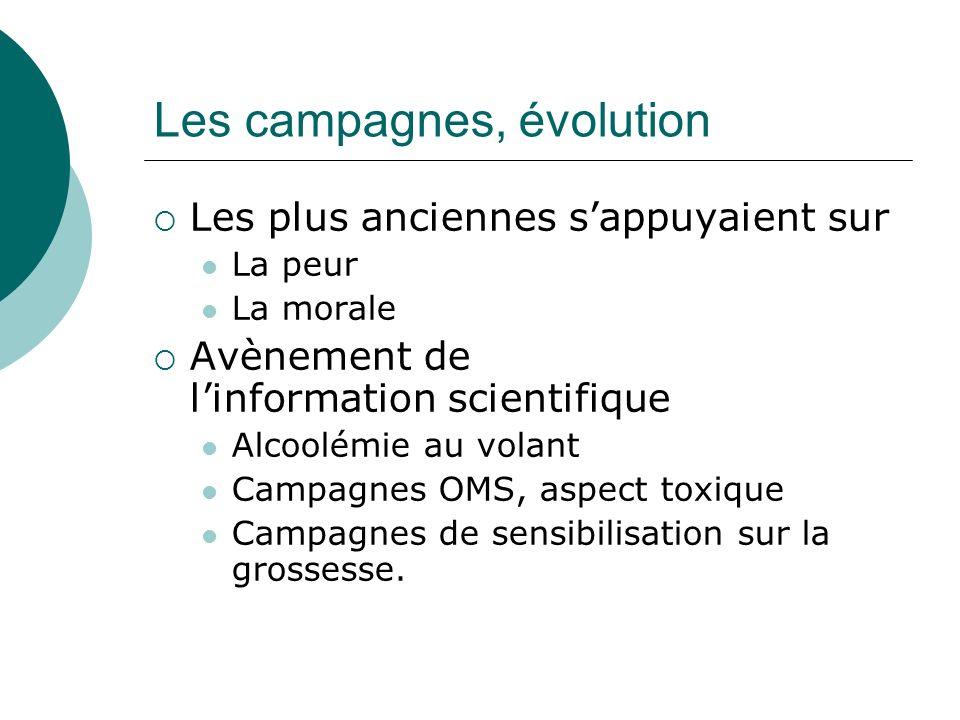 Les campagnes, évolution Les plus anciennes sappuyaient sur La peur La morale Avènement de linformation scientifique Alcoolémie au volant Campagnes OM