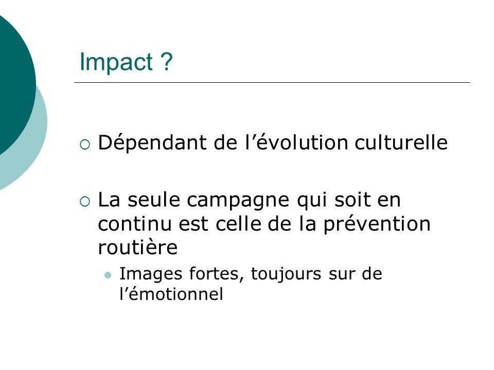 Impact ? Dépendant de lévolution culturelle La seule campagne qui soit en continu est celle de la prévention routière Images fortes, toujours sur de l