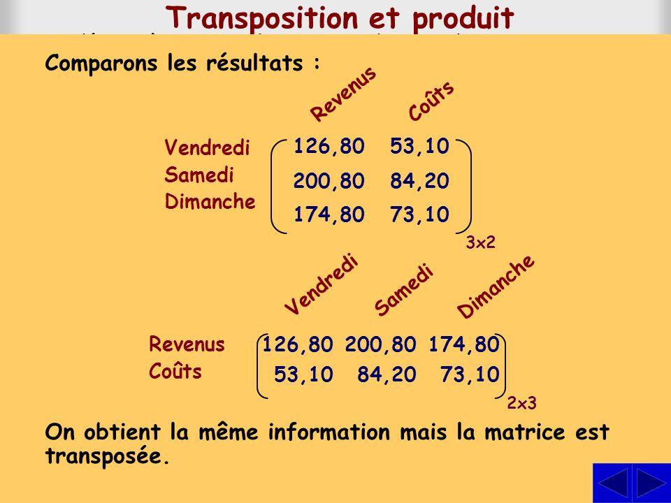 Transposition et produit Considérons à nouveau la matrice donnant les ventes au parc Beauséjour et celle des prix et des coûts. On a obtenu le revenu