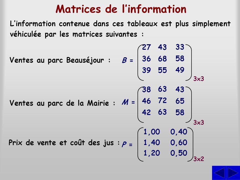 Matrices de linformation Linformation contenue dans ces tableaux est plus simplement véhiculée par les matrices suivantes : 3x2 1,00 1,40 1,20 0,40 0,