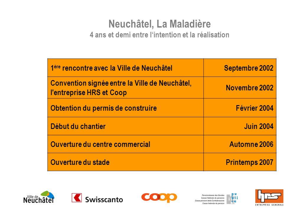 Surfaces Groupe Coop9924 m 2 46 % Surfaces Commerces Tiers11966 m 2 54 % Surface de vente totale21890 m 2 100 % Mall5110 m 2 Surface totale27000 m 2 Neuchâtel, La Maladière Répartition des surfaces et places de stationnement 1er sous-sol185 2ème sous-sol737 Total places de parc922