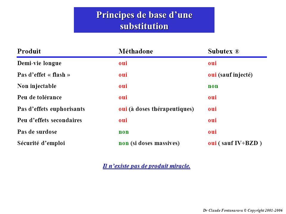 Dr Claude Fontanarava © Copyright 2001-2006 Principes de base dune substitution ProduitMéthadoneSubutex ® Demi-vie longueouioui Pas deffet « flash »ou