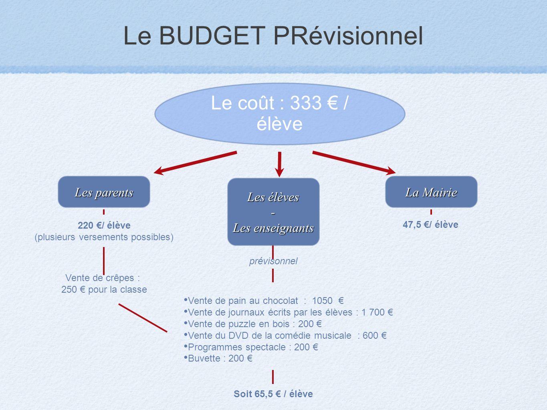Le BUDGET PRévisionnel Le coût : 333 / élève Les parents Les élèves - Les enseignants La Mairie 220 / élève (plusieurs versements possibles) Vente de