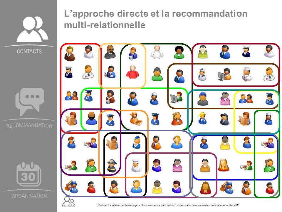 Module 1 – Atelier de démarrage - Document édité par Stellium, à destination exclusive des mandataires – Mai 2011 Lapproche directe et la recommandati