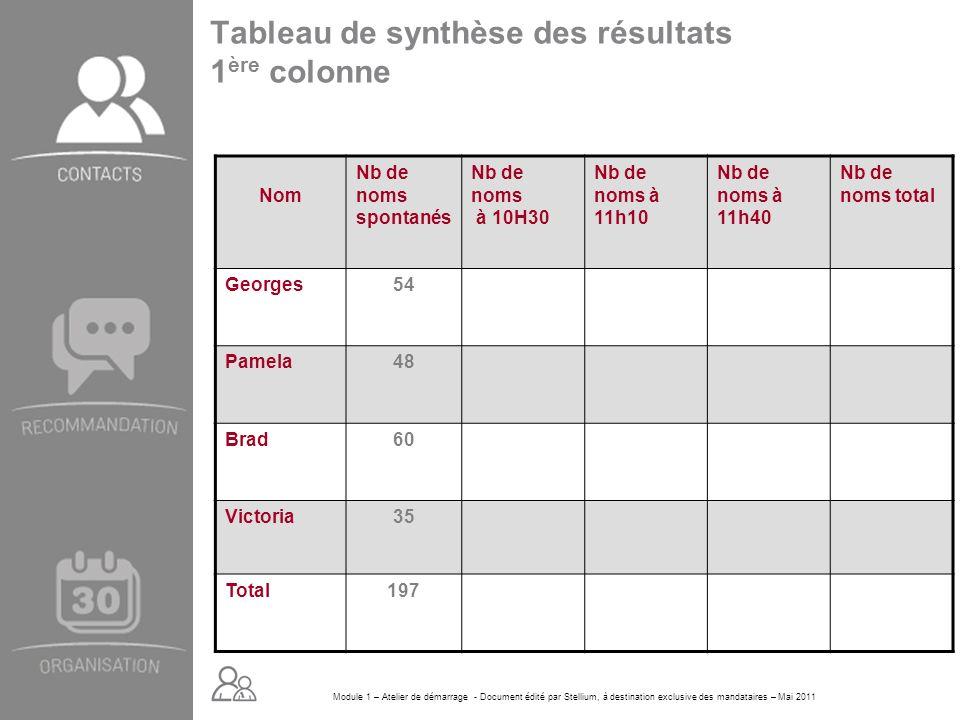 Module 1 – Atelier de démarrage - Document édité par Stellium, à destination exclusive des mandataires – Mai 2011 Tableau de synthèse des résultats 1