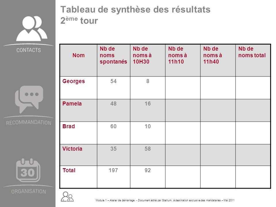 Module 1 – Atelier de démarrage - Document édité par Stellium, à destination exclusive des mandataires – Mai 2011 Tableau de synthèse des résultats 2