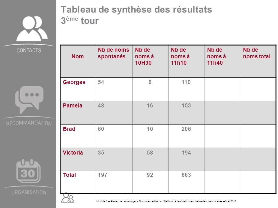Module 1 – Atelier de démarrage - Document édité par Stellium, à destination exclusive des mandataires – Mai 2011 Tableau de synthèse des résultats 3