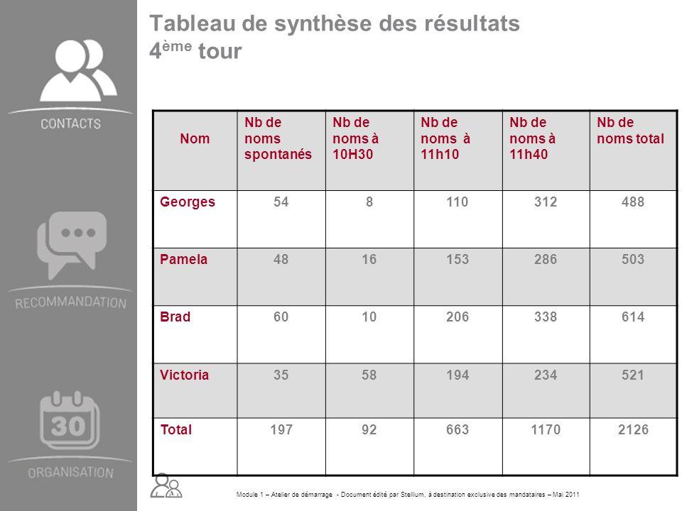 Module 1 – Atelier de démarrage - Document édité par Stellium, à destination exclusive des mandataires – Mai 2011 Tableau de synthèse des résultats 4