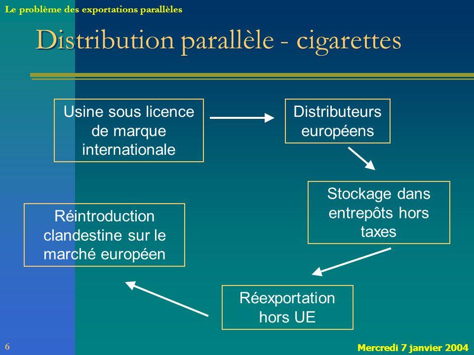 Circulation des cigarettes Exportations de cigarettes GB 1993 : 13MM de cigarettes 1997 : 1520 MM de cigarettes 60 cigarettes /jour /pers.