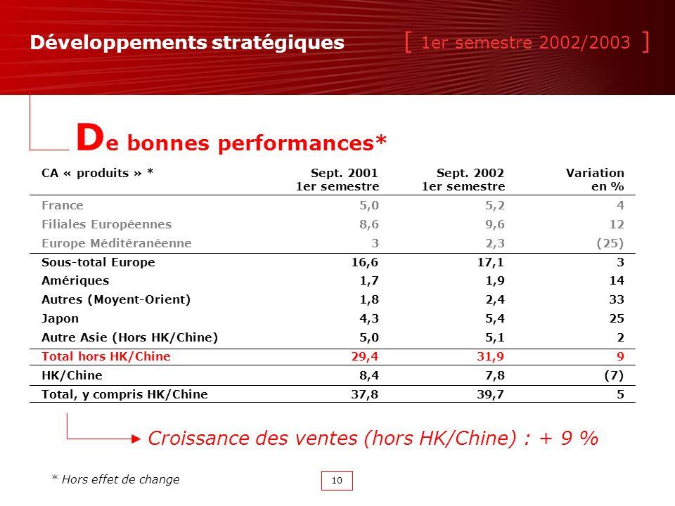[ 1er semestre 2002/2003 ] 10 Développements stratégiques * Hors effet de change D e bonnes performances* CA « produits » *Sept.