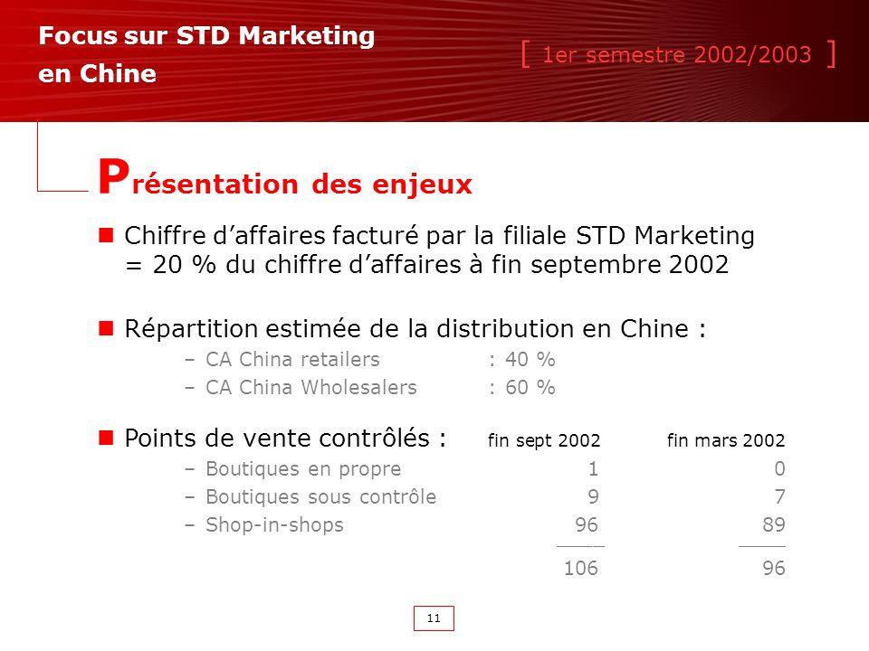 [ 1er semestre 2002/2003 ] 11 Focus sur STD Marketing en Chine P résentation des enjeux Chiffre daffaires facturé par la filiale STD Marketing = 20 % du chiffre daffaires à fin septembre 2002 Points de vente contrôlés : fin sept 2002fin mars 2002 –Boutiques en propre10 –Boutiques sous contrôle97 –Shop-in-shops9689____ 10696 Répartition estimée de la distribution en Chine : –CA China retailers :40 % –CA China Wholesalers : 60 %