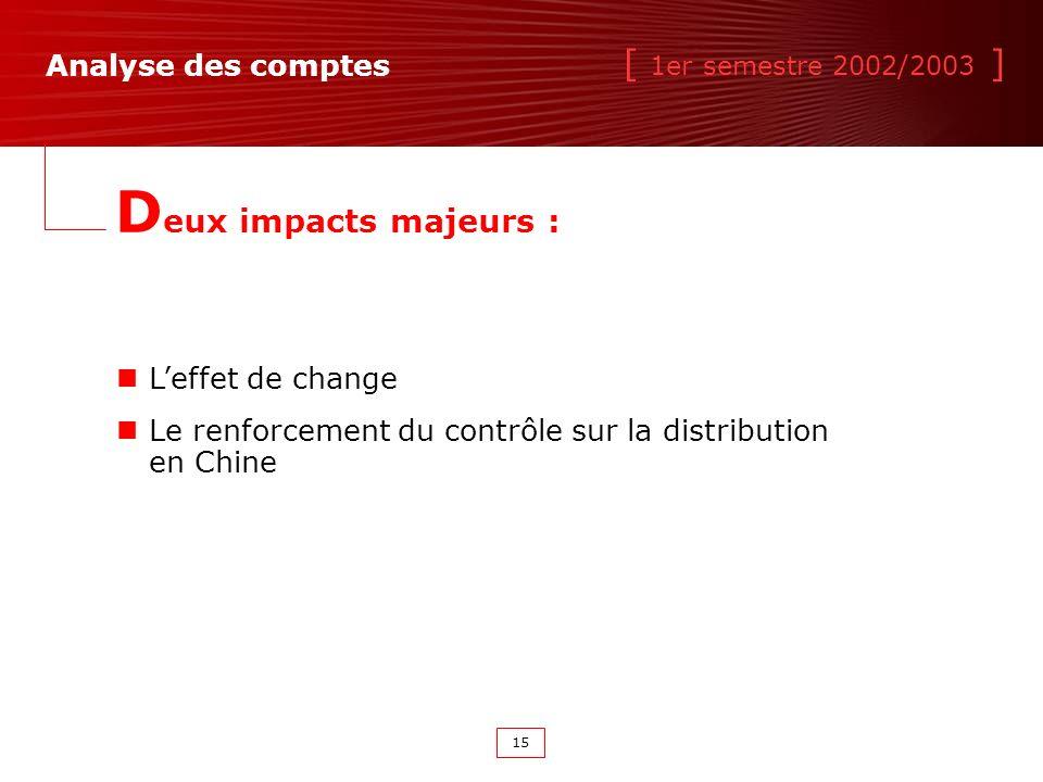 [ 1er semestre 2002/2003 ] 15 Analyse des comptes D eux impacts majeurs : Leffet de change Le renforcement du contrôle sur la distribution en Chine