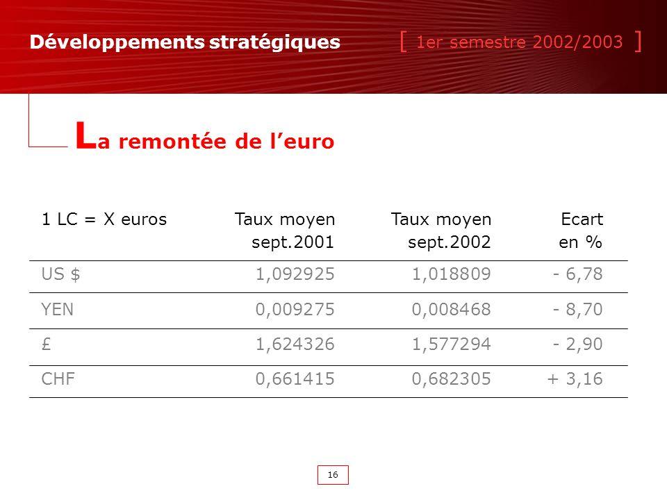 [ 1er semestre 2002/2003 ] 16 Développements stratégiques L a remontée de leuro 1 LC = X eurosTaux moyenTaux moyenEcart sept.2001sept.2002en % US $1,0929251,018809- 6,78 YEN0,0092750,008468- 8,70 £1,6243261,577294- 2,90 CHF0,6614150,682305+ 3,16