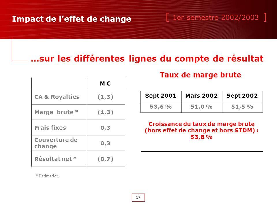 [ 1er semestre 2002/2003 ] 17 M CA & Royalties(1,3) Marge brute *(1,3) Frais fixes0,3 Couverture de change 0,3 Résultat net *(0,7) * Estimation Taux de marge brute Sept 2001Mars 2002Sept 2002 53,6 %51,0 %51,5 % Impact de leffet de change …sur les différentes lignes du compte de résultat Croissance du taux de marge brute (hors effet de change et hors STDM) : 53,8 %