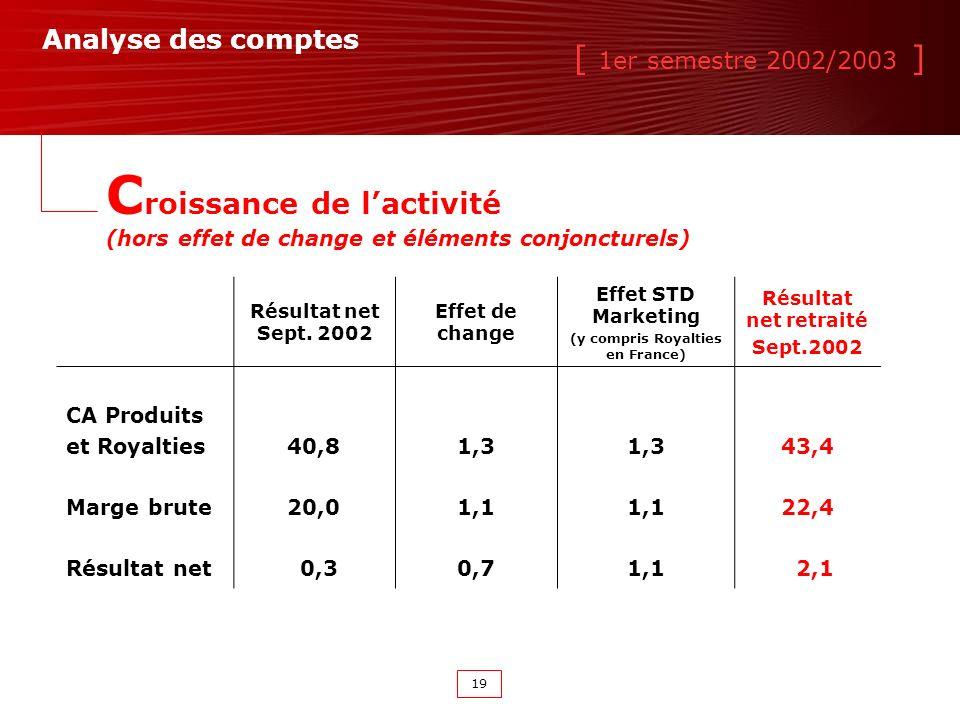 [ 1er semestre 2002/2003 ] 19 Résultat net Sept.