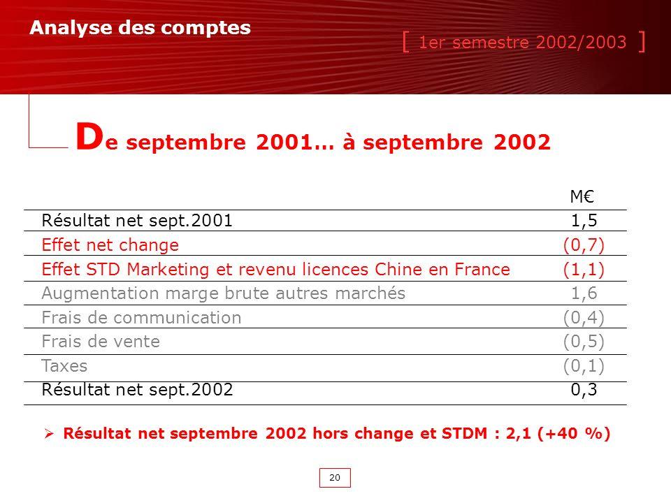 [ 1er semestre 2002/2003 ] 20 Résultat net septembre 2002 hors change et STDM : 2,1 (+40 %) Analyse des comptes D e septembre 2001… à septembre 2002 M Résultat net sept.20011,5 Effet net change(0,7) Effet STD Marketing et revenu licences Chine en France(1,1) Augmentation marge brute autres marchés1,6 Frais de communication(0,4) Frais de vente(0,5) Taxes(0,1) Résultat net sept.20020,3