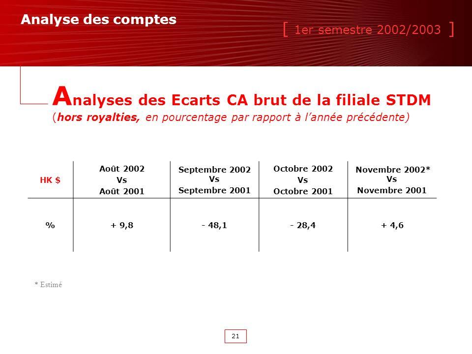 [ 1er semestre 2002/2003 ] 21 HK $ Août 2002 Vs Août 2001 Septembre 2002 Vs Septembre 2001 Octobre 2002 Vs Octobre 2001 Novembre 2002* Vs Novembre 2001 %+ 9,8- 48,1- 28,4+ 4,6 Analyse des comptes * Estimé A nalyses des Ecarts CA brut de la filiale STDM (hors royalties, en pourcentage par rapport à lannée précédente)