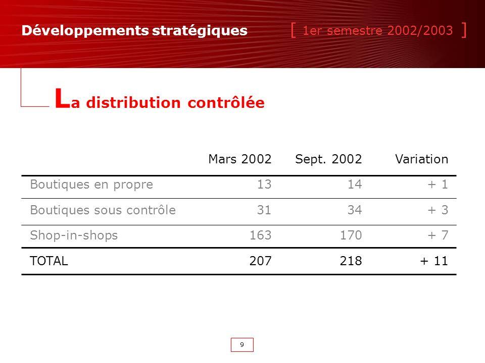[ 1er semestre 2002/2003 ] 9 Développements stratégiques L a distribution contrôlée Mars 2002Sept.