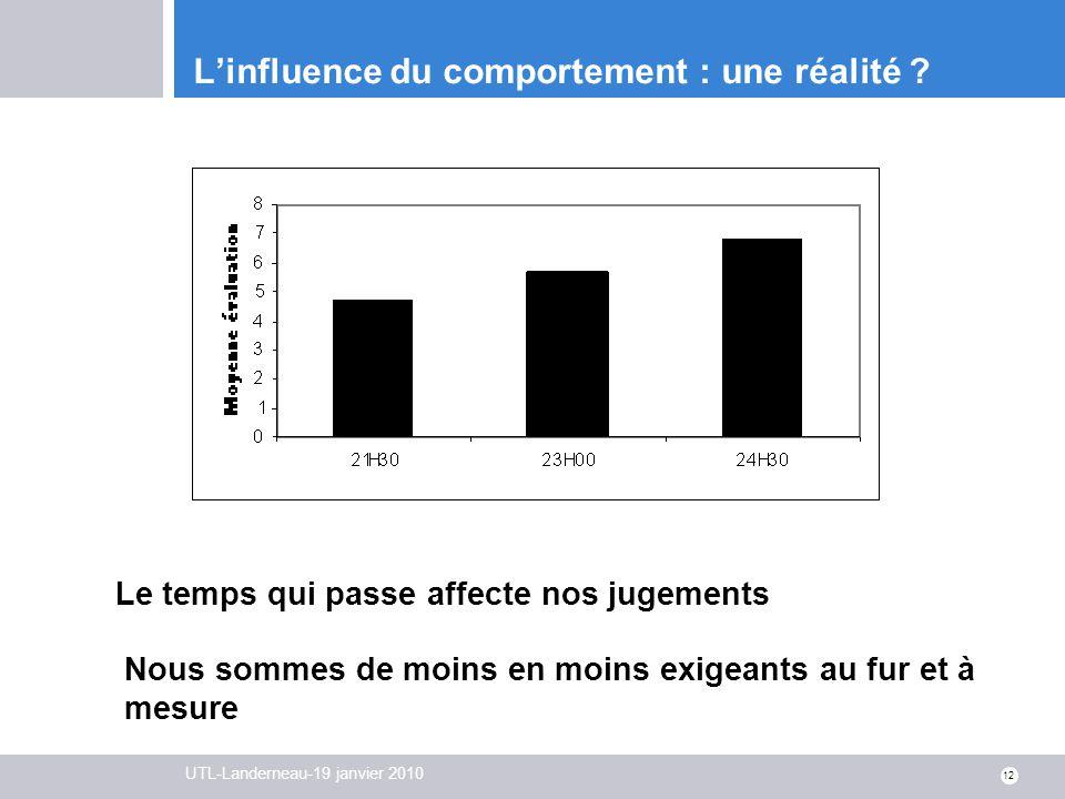 UTL-Landerneau-19 janvier 2010 12 Linfluence du comportement : une réalité ? Le temps qui passe affecte nos jugements Nous sommes de moins en moins ex