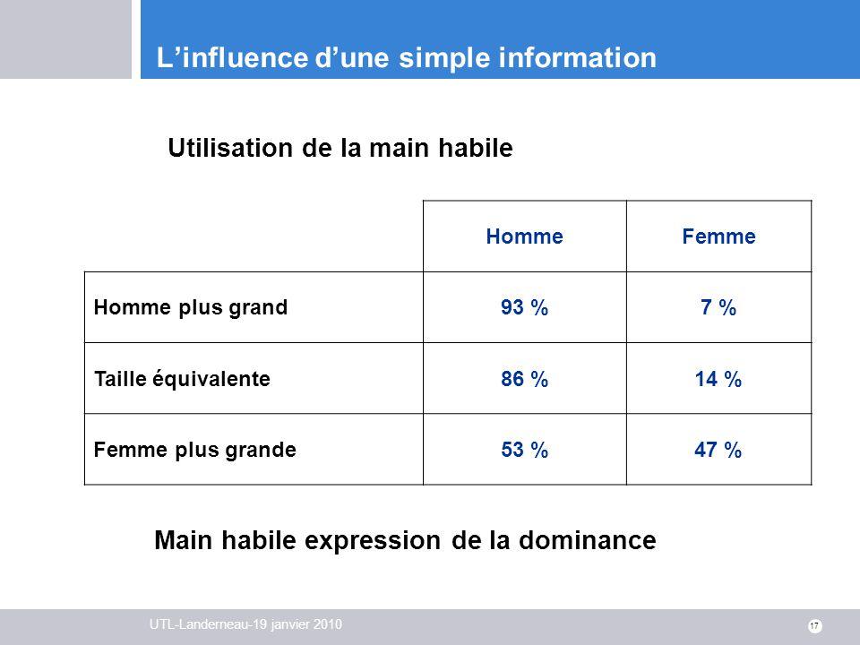 UTL-Landerneau-19 janvier 2010 17 Linfluence dune simple information HommeFemme Homme plus grand93 %7 % Taille équivalente86 %14 % Femme plus grande53