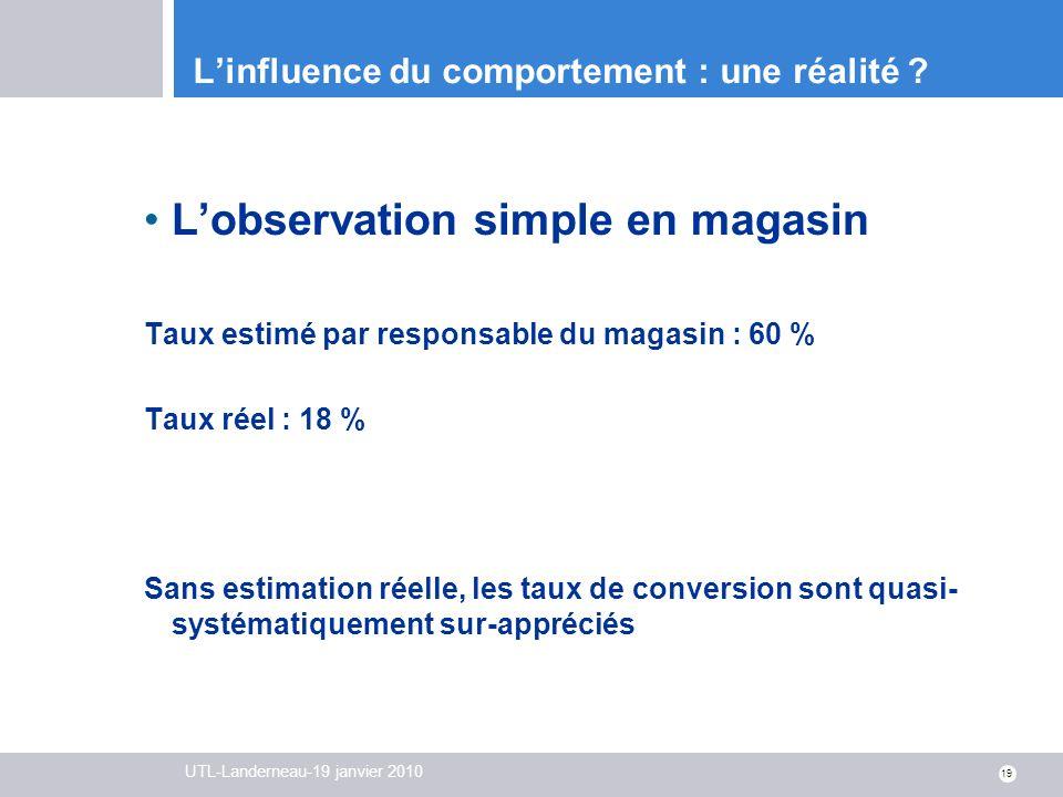UTL-Landerneau-19 janvier 2010 19 Linfluence du comportement : une réalité ? Lobservation simple en magasin Taux estimé par responsable du magasin : 6