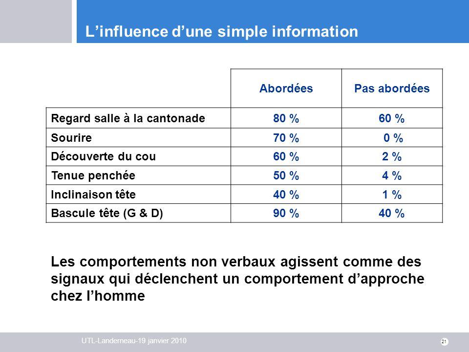 UTL-Landerneau-19 janvier 2010 21 Linfluence dune simple information AbordéesPas abordées Regard salle à la cantonade80 %60 % Sourire70 % 0 % Découver