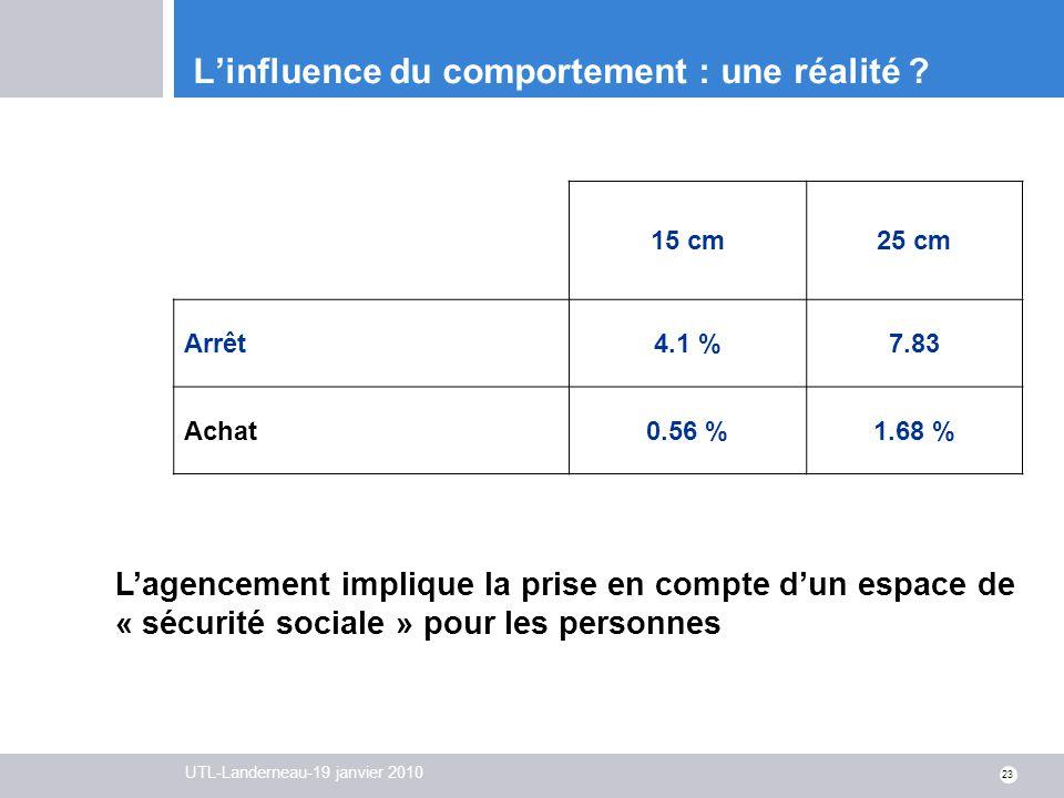 UTL-Landerneau-19 janvier 2010 23 15 cm25 cm Arrêt4.1 %7.83 Achat0.56 %1.68 % Lagencement implique la prise en compte dun espace de « sécurité sociale