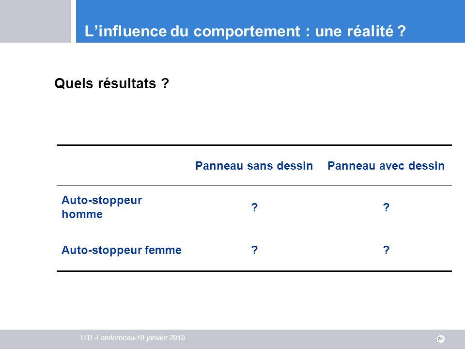 UTL-Landerneau-19 janvier 2010 25 Linfluence du comportement : une réalité ? Quels résultats ? Panneau sans dessinPanneau avec dessin Auto-stoppeur ho