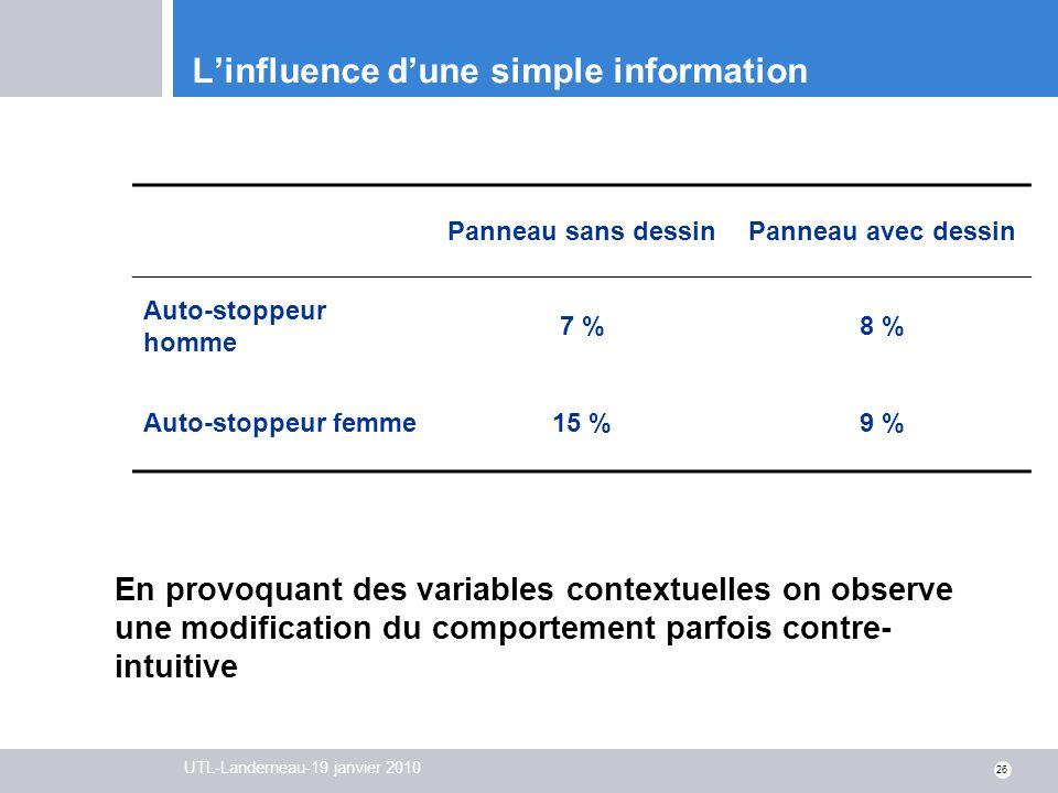 UTL-Landerneau-19 janvier 2010 26 Linfluence dune simple information En provoquant des variables contextuelles on observe une modification du comporte