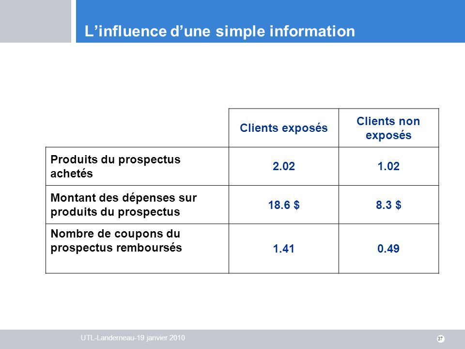 UTL-Landerneau-19 janvier 2010 37 Linfluence dune simple information Clients exposés Clients non exposés Produits du prospectus achetés 2.021.02 Monta